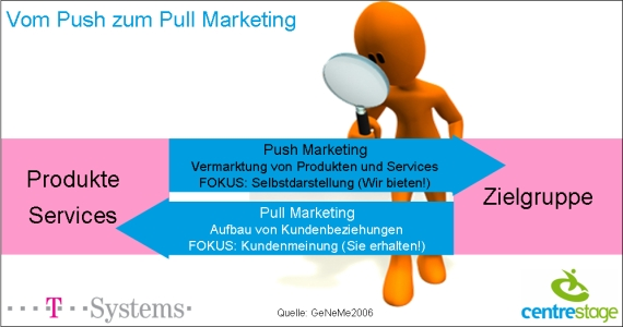push_pull_marketing