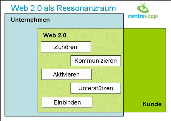 Ressonanzraum Web 2.0