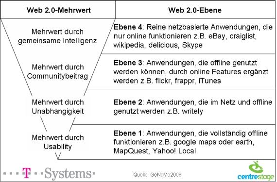web 2.0 Hierarchie