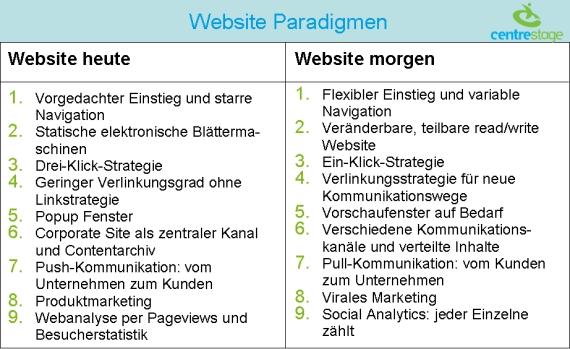 website_paradigmen_570.jpg