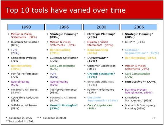 Top 10 Tools