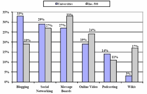 Social Software Use (Source UMD Center for Marketing Research)