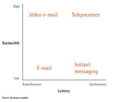 Telepresence Framework