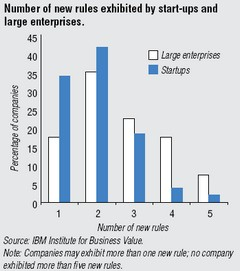 Number of new rules exhibited by start-ups and large enterprises
