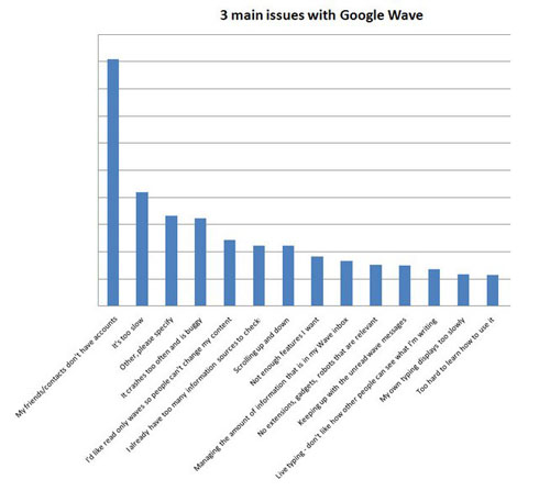 Google Wave Issues