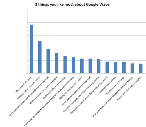 Google Wave Like