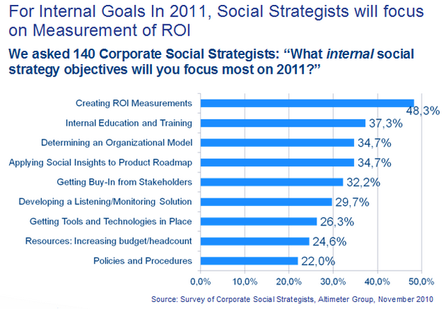 What internal social strategy objectives will you focus most on 2011?