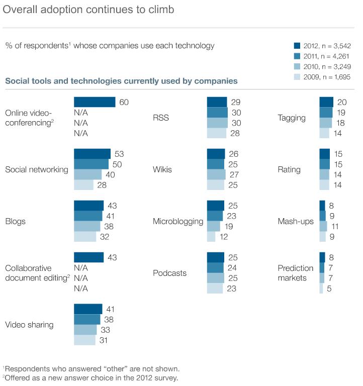 McKinsey 2013 - Soziale Technologien auf dem Vormarsch