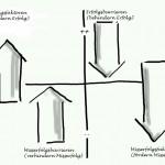 Kraftfeldanalyse