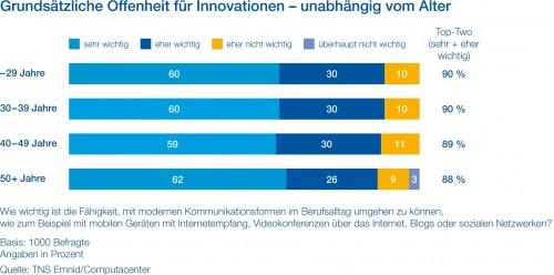 Offenheit-für-Innovationen