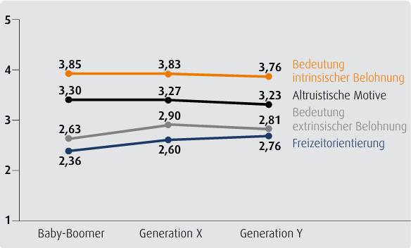 Werthaltungen im Generationenvergleich