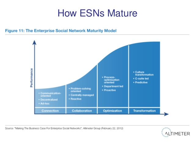 ESN Maturity Model Altimeter
