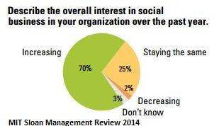 Kane, G.C. u.a. (2014): Moving Beyond Marketing. Generating Business Value Across the Enterprise. MIT Sloan Management Review 2014