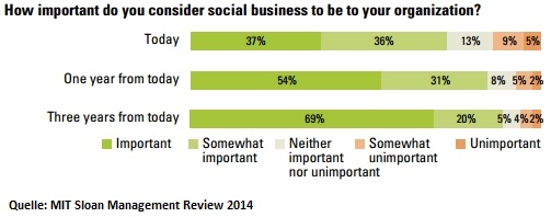 How import do you consider social business to be to your organization?