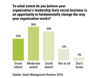 To what extent do you believe your organization's leadership feels social business is an opportunity