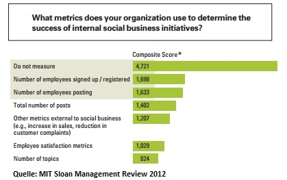 What metrics does your organization use