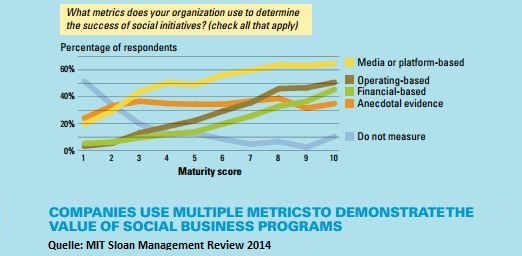 Companies use multiple metrics to demonstarte the value of social business programs