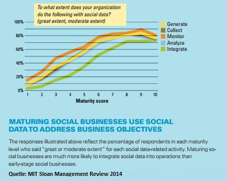 Maturing social business use social data to address business objectives