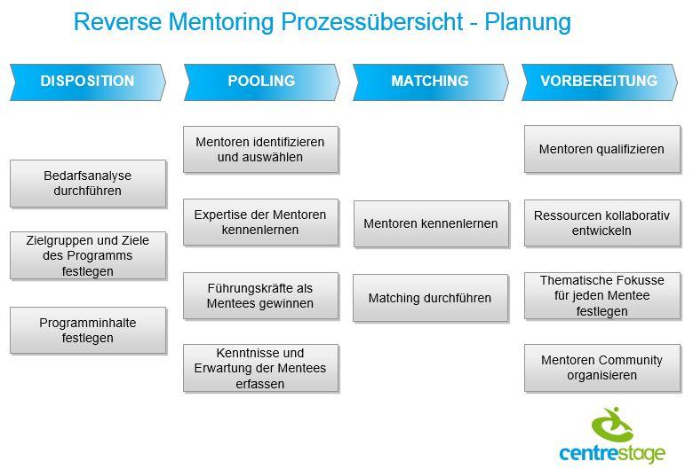 Reverse Mentoring - Planung
