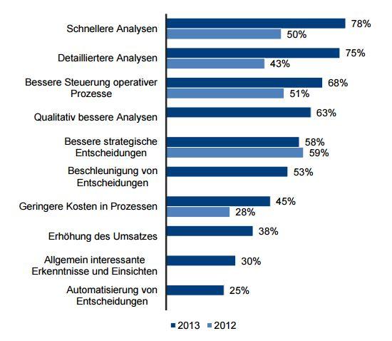 Datenanalysen