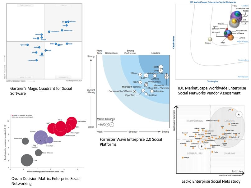 Market Research Platform Studies