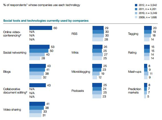 McKinsey Adoption