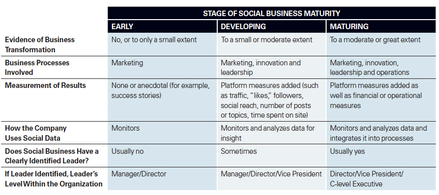 Stage of Social Business Maturity