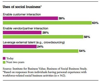 Uses of Social Technologies