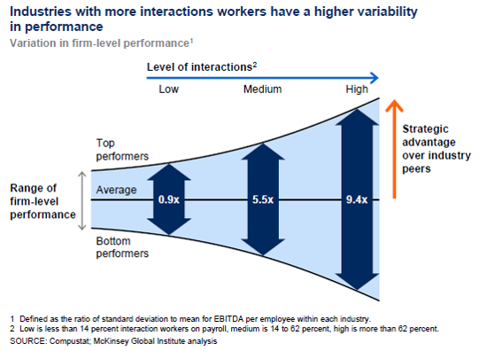 Variability of interaction