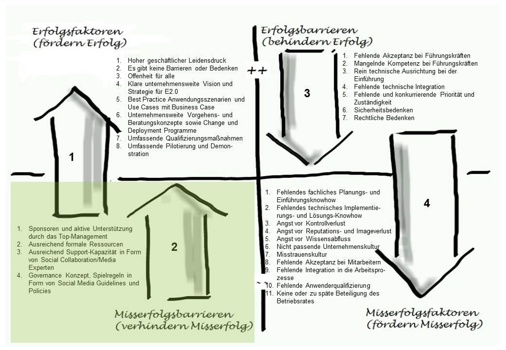 Misserfolgsbarrieren_Chart
