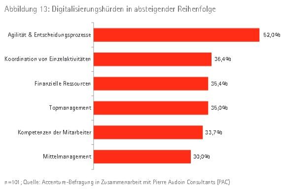 2 Digitalisierungshuerden