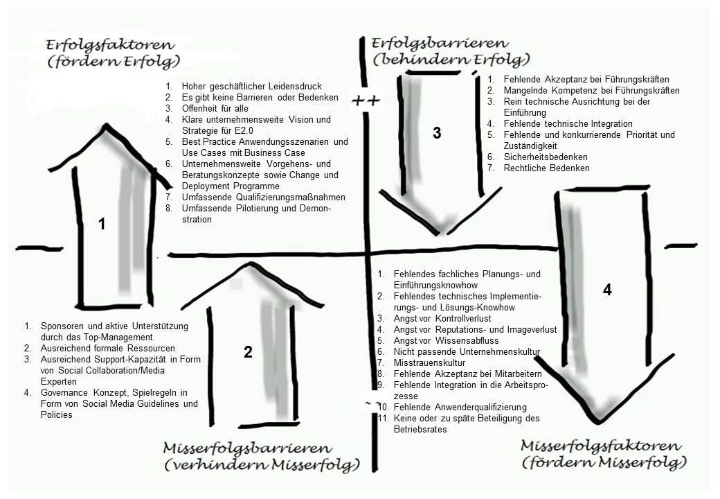 Chart Performancefaktoren